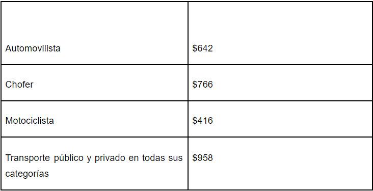 Costo de renovación de licencia de conducir Jalisco